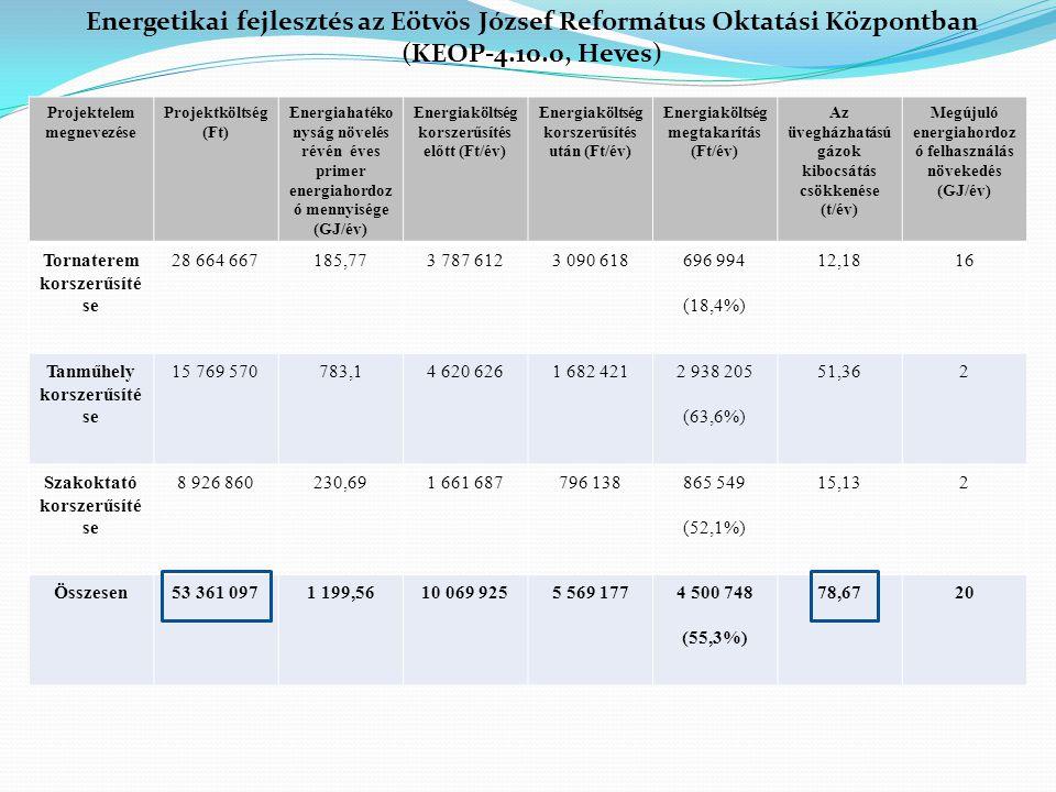 Energetikai fejlesztés az Eötvös József Református Oktatási Központban (KEOP-4.10.0, Heves)