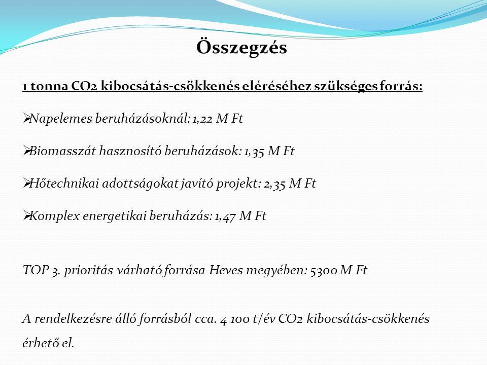 Összegzés 1 tonna CO2 kibocsátás-csökkenés eléréséhez szükséges forrás: Napelemes beruházásoknál: 1,22 M Ft.