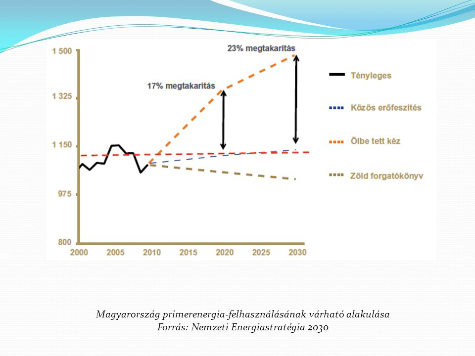 Magyarország primerenergia-felhasználásának várható alakulása