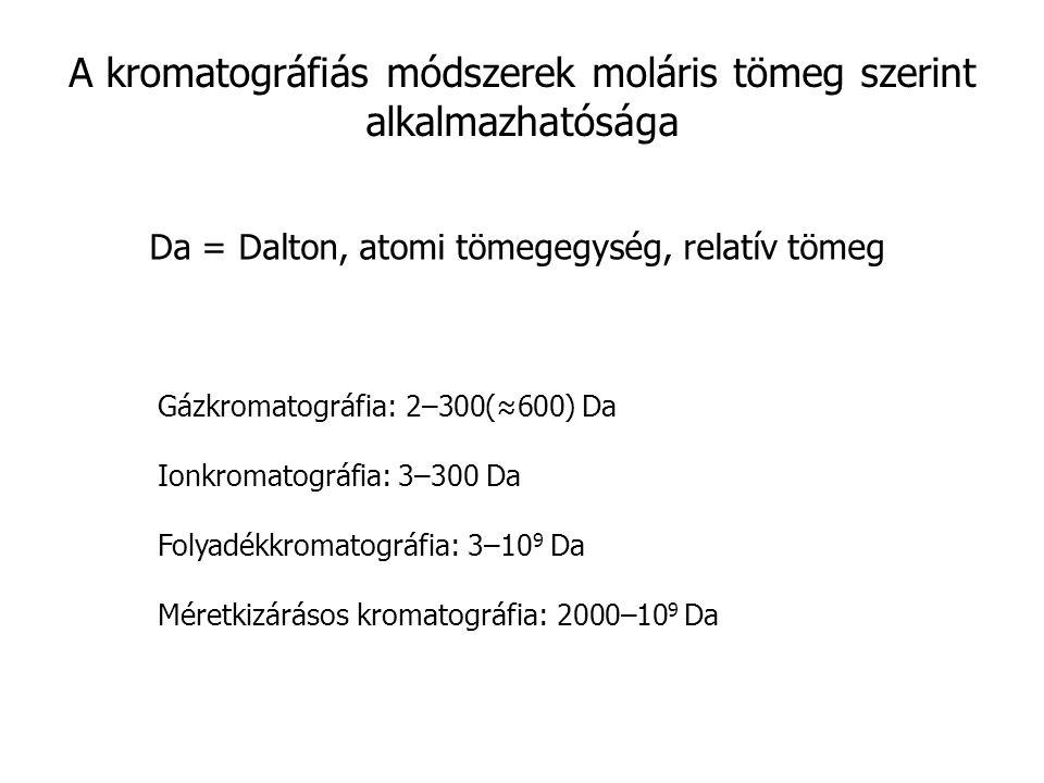 A kromatográfiás módszerek moláris tömeg szerint alkalmazhatósága