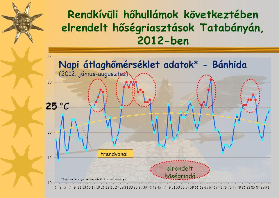 Rendkívüli hőhullámok következtében elrendelt hőségriasztások Tatabányán, 2012-ben