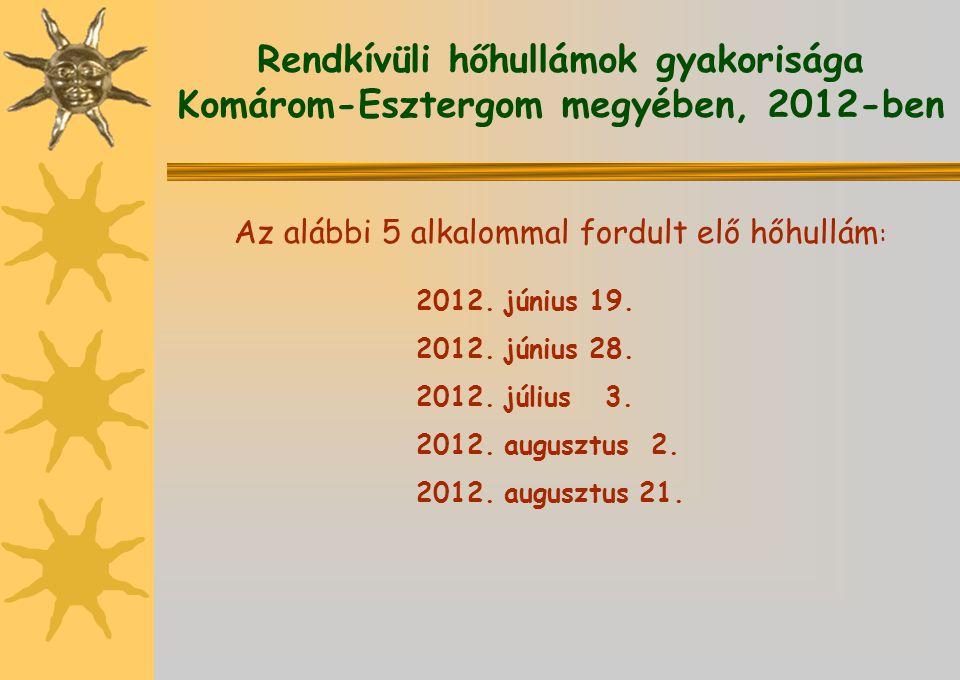 Rendkívüli hőhullámok gyakorisága Komárom-Esztergom megyében, 2012-ben