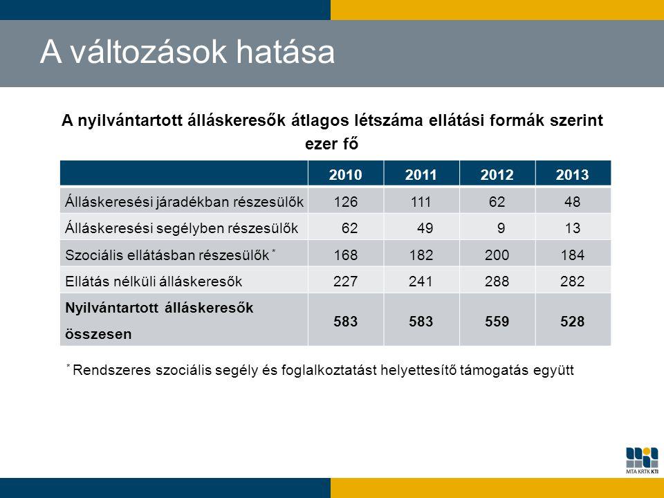 A nyilvántartott álláskeresők átlagos létszáma ellátási formák szerint