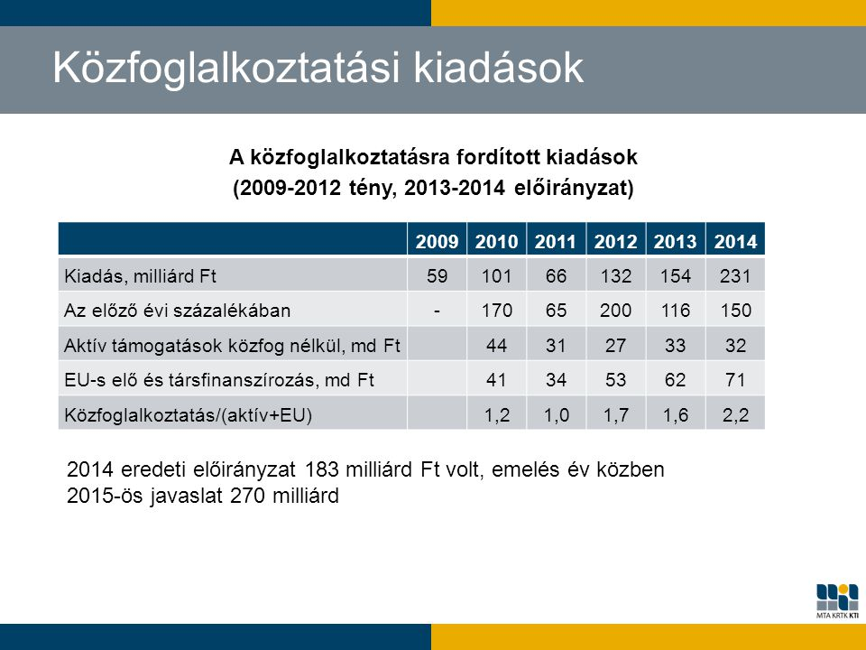 Közfoglalkoztatási kiadások