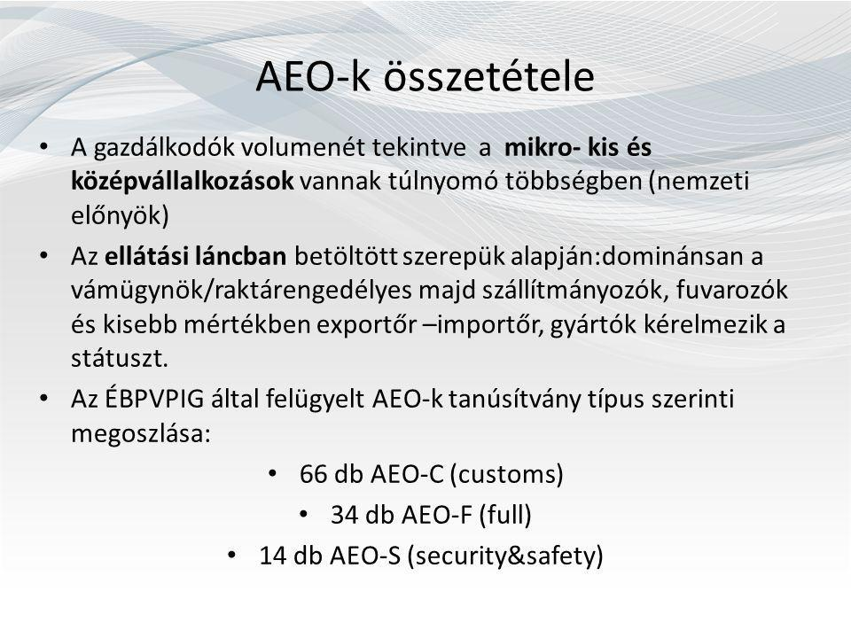 14 db AEO-S (security&safety)