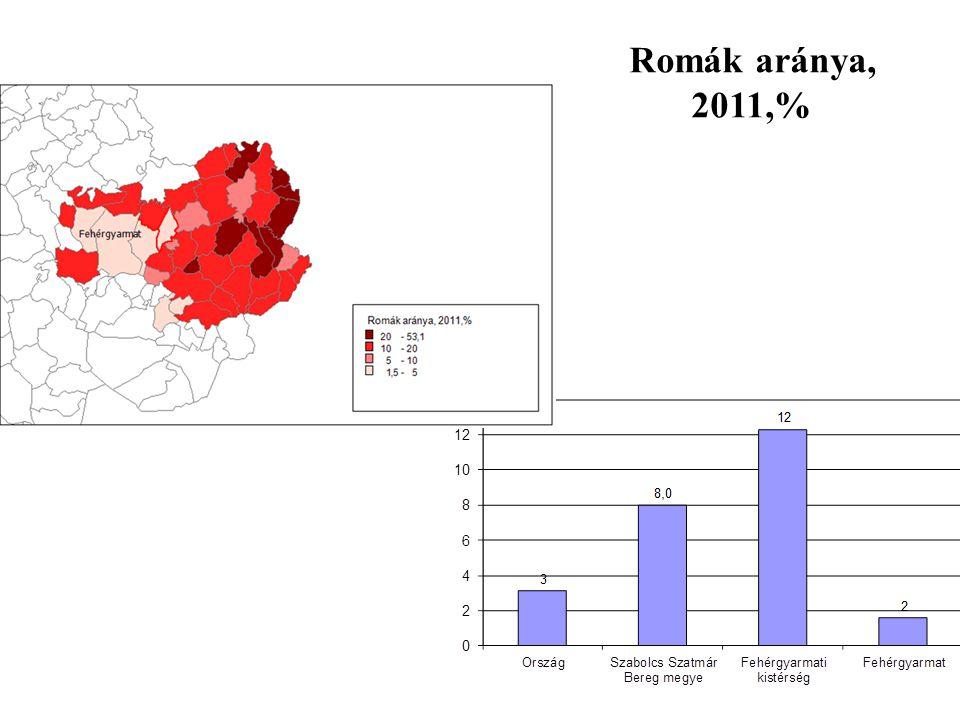 Romák aránya, 2011,%