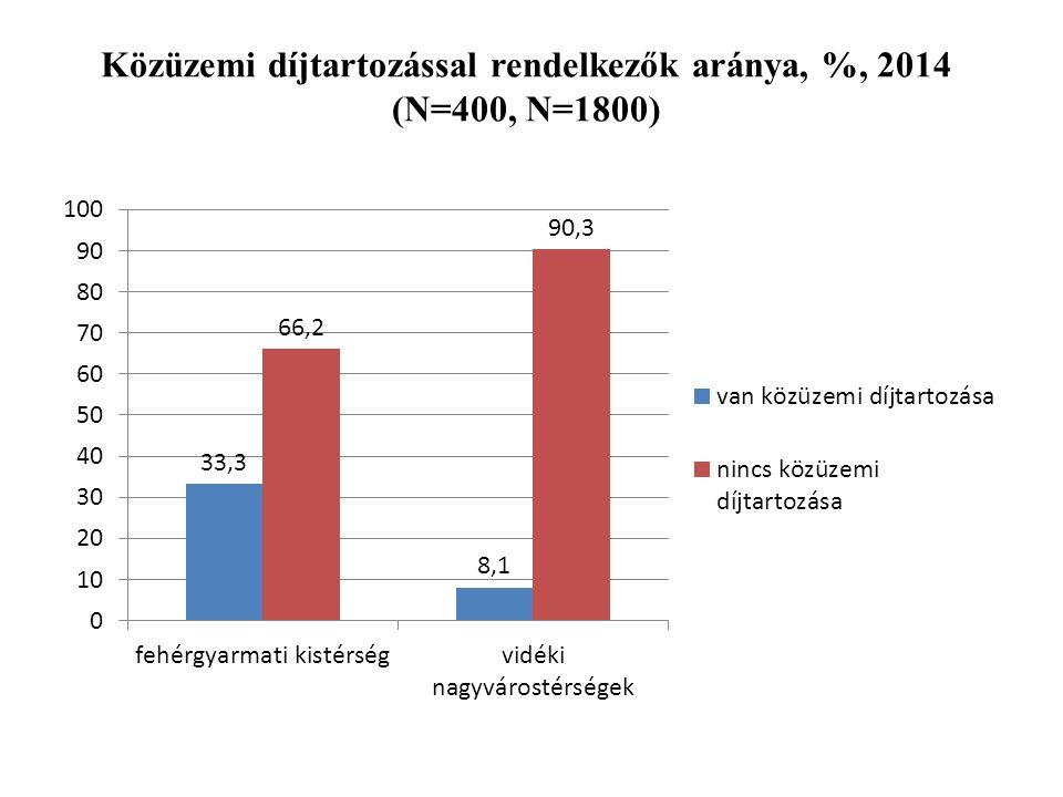 Közüzemi díjtartozással rendelkezők aránya, %, 2014 (N=400, N=1800)