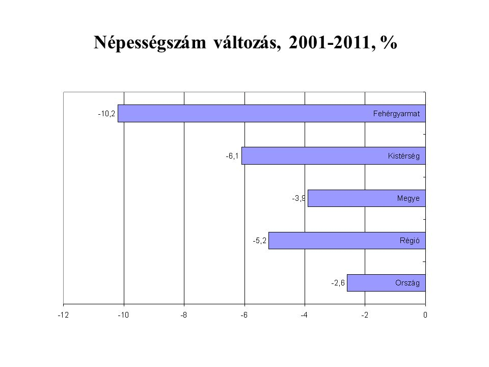 Népességszám változás, 2001-2011, %