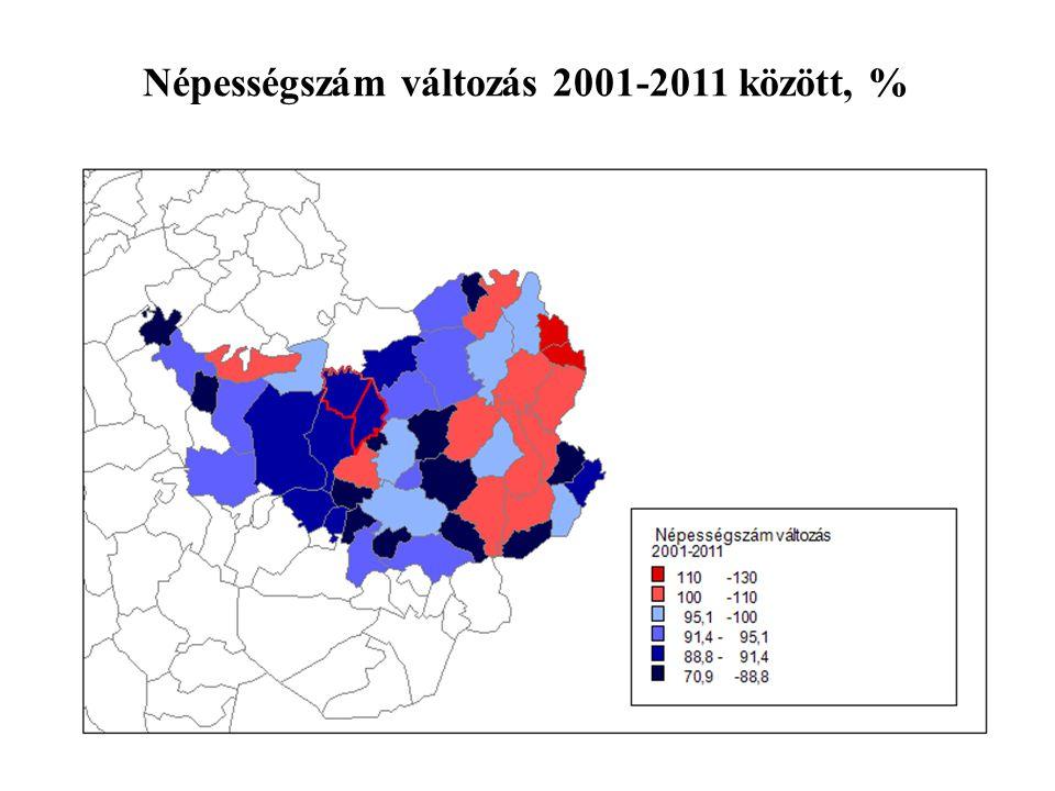 Népességszám változás 2001-2011 között, %