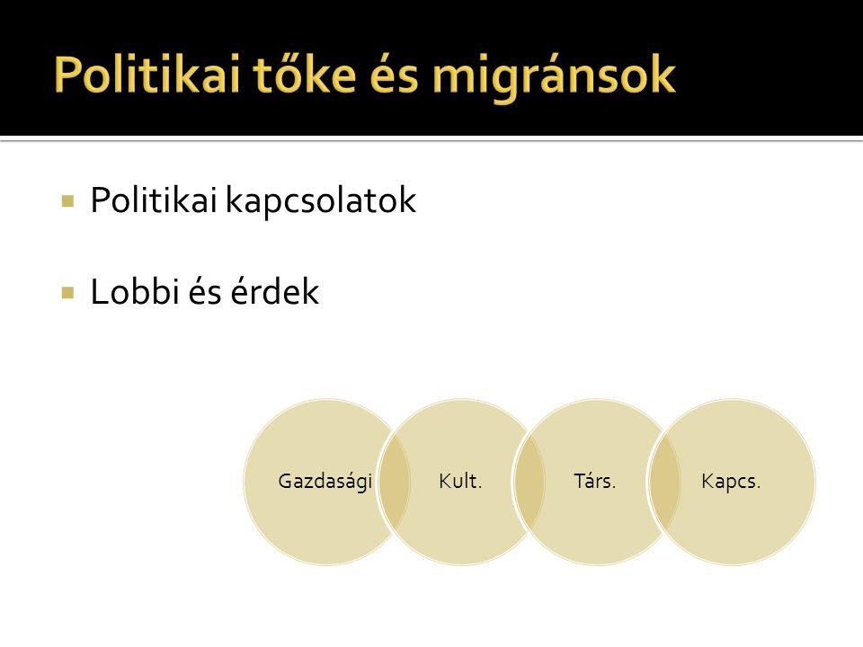 Politikai tőke és migránsok