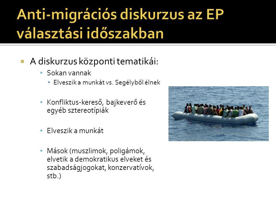 Anti-migrációs diskurzus az EP választási időszakban