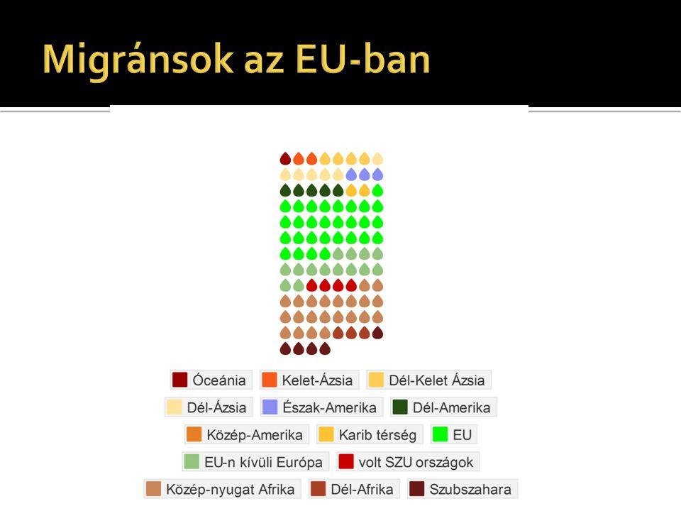 Migránsok az EU-ban 6,3% harmadik országbeli + a másod és harmadgenerációsak