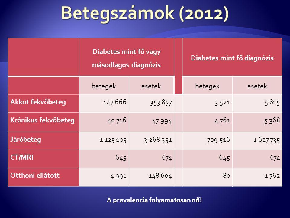 Diabetes mint fő vagy másodlagos diagnózis Diabetes mint fő diagnózis