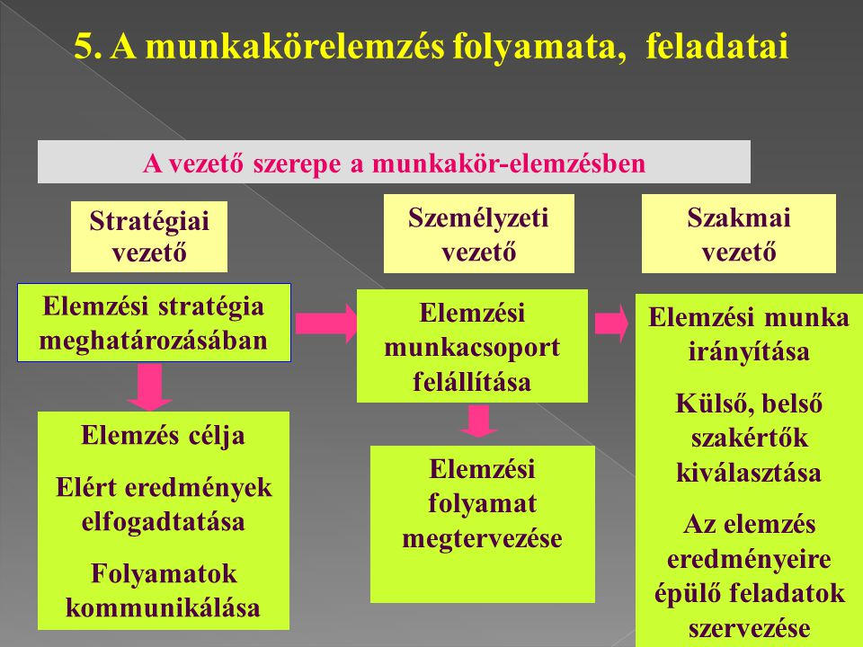 5. A munkakörelemzés folyamata, feladatai