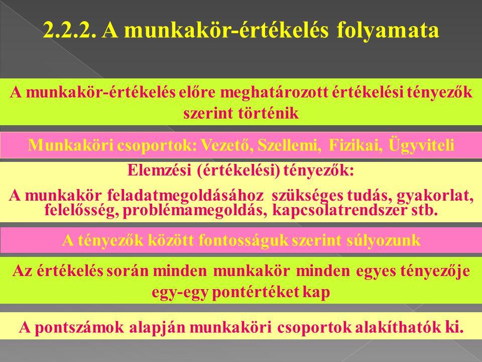 2.2.2. A munkakör-értékelés folyamata