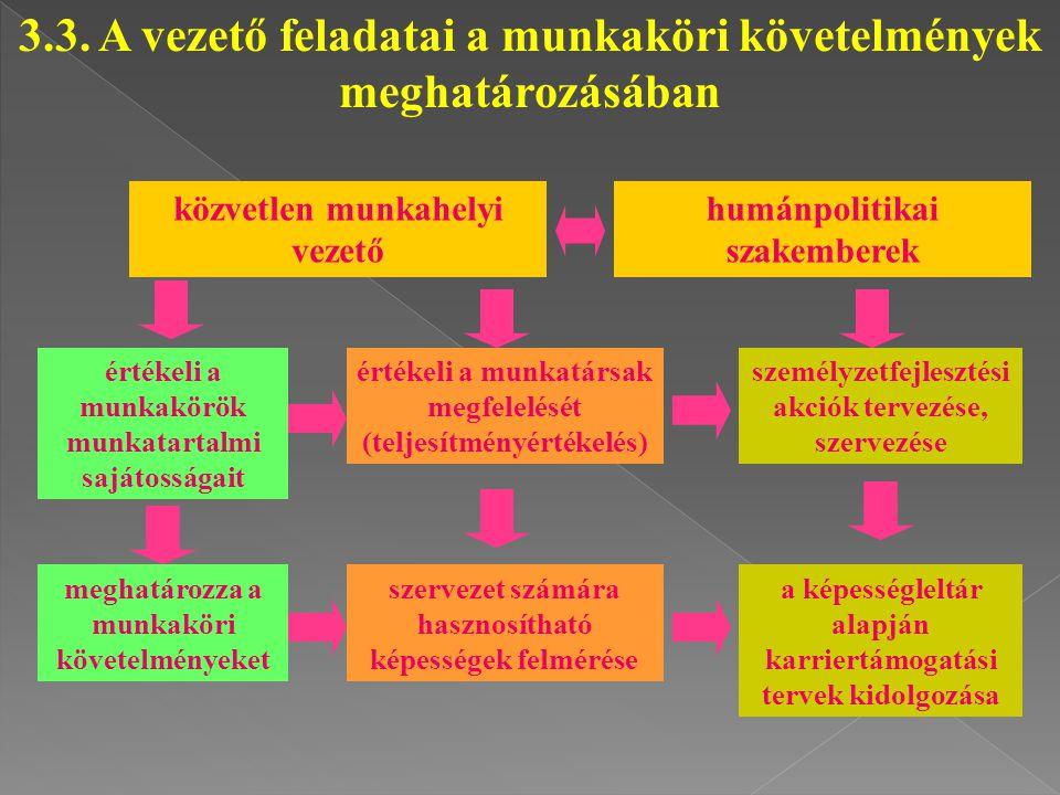 3.3. A vezető feladatai a munkaköri követelmények meghatározásában