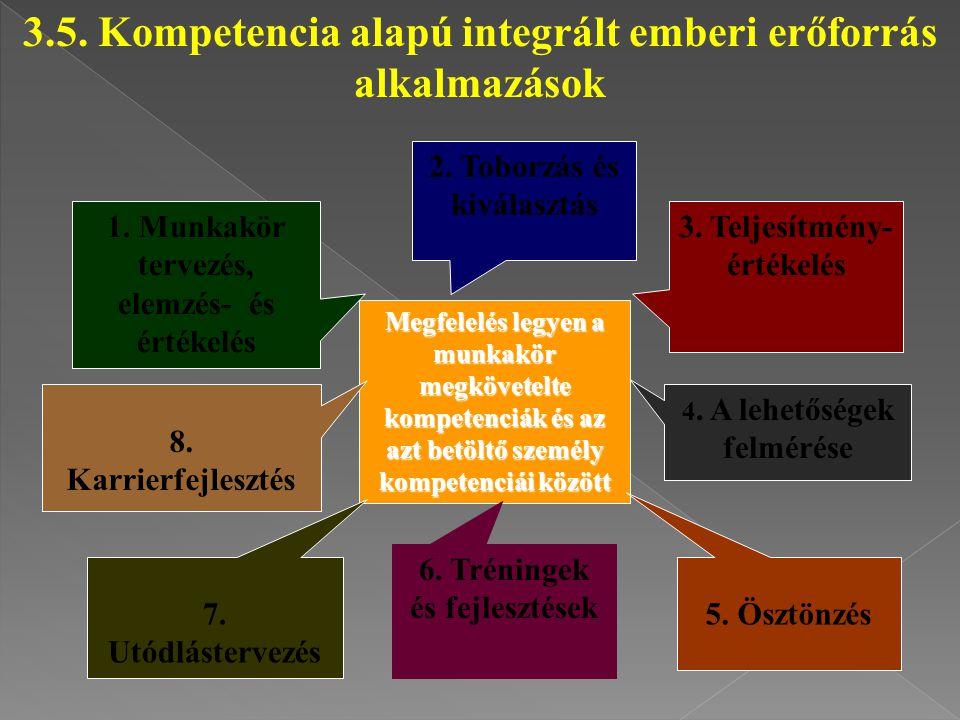 3.5. Kompetencia alapú integrált emberi erőforrás alkalmazások