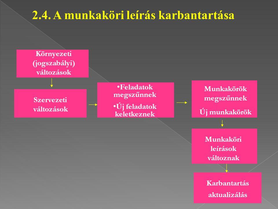 2.4. A munkaköri leírás karbantartása