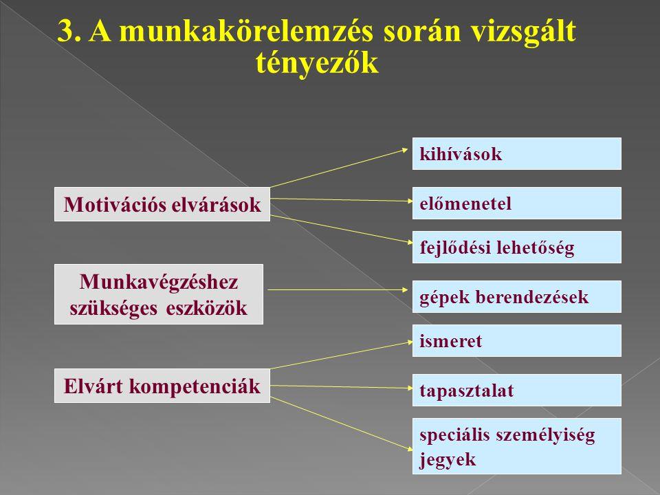 3. A munkakörelemzés során vizsgált tényezők