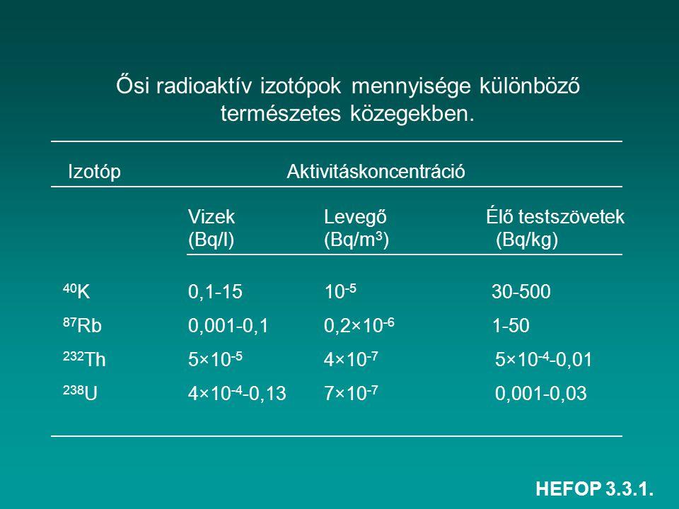 Ősi radioaktív izotópok mennyisége különböző természetes közegekben.