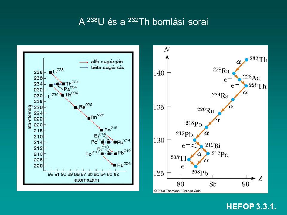 A 238U és a 232Th bomlási sorai HEFOP 3.3.1.