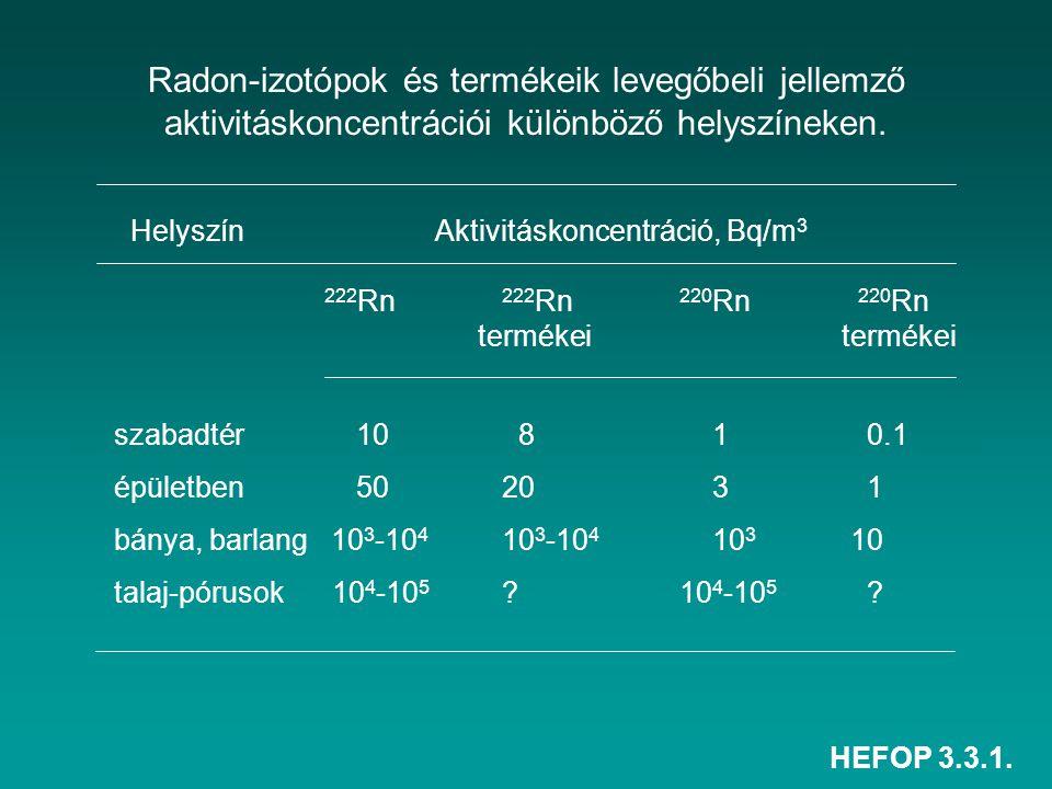 Radon-izotópok és termékeik levegőbeli jellemző aktivitáskoncentrációi különböző helyszíneken.