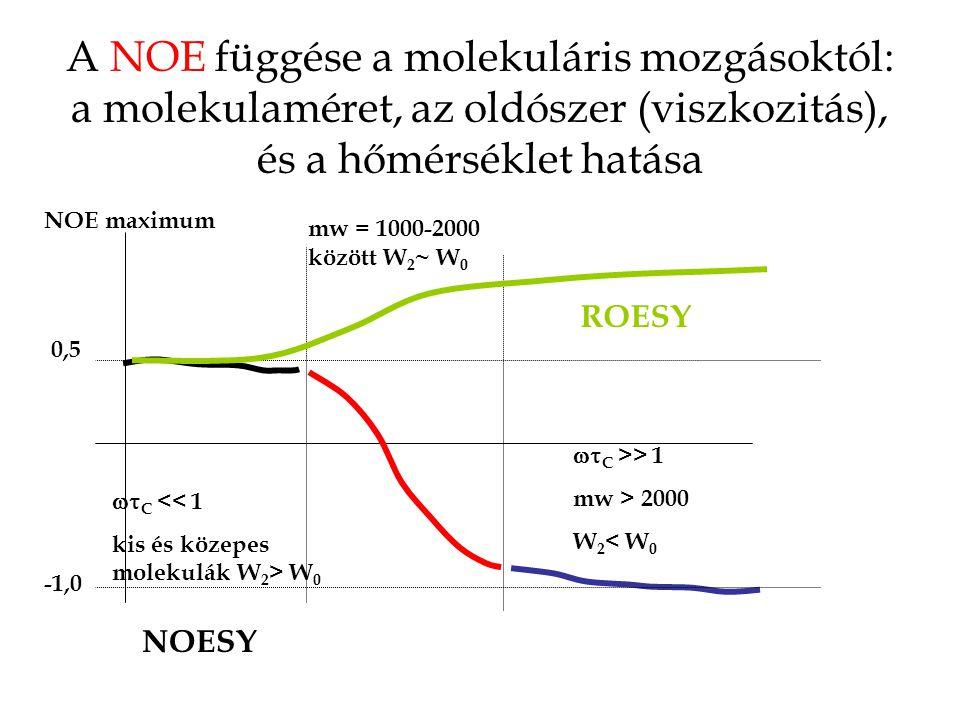 A NOE függése a molekuláris mozgásoktól: a molekulaméret, az oldószer (viszkozitás), és a hőmérséklet hatása