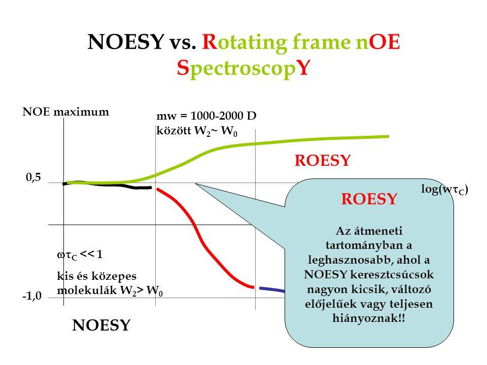 NOESY vs. Rotating frame nOE SpectroscopY