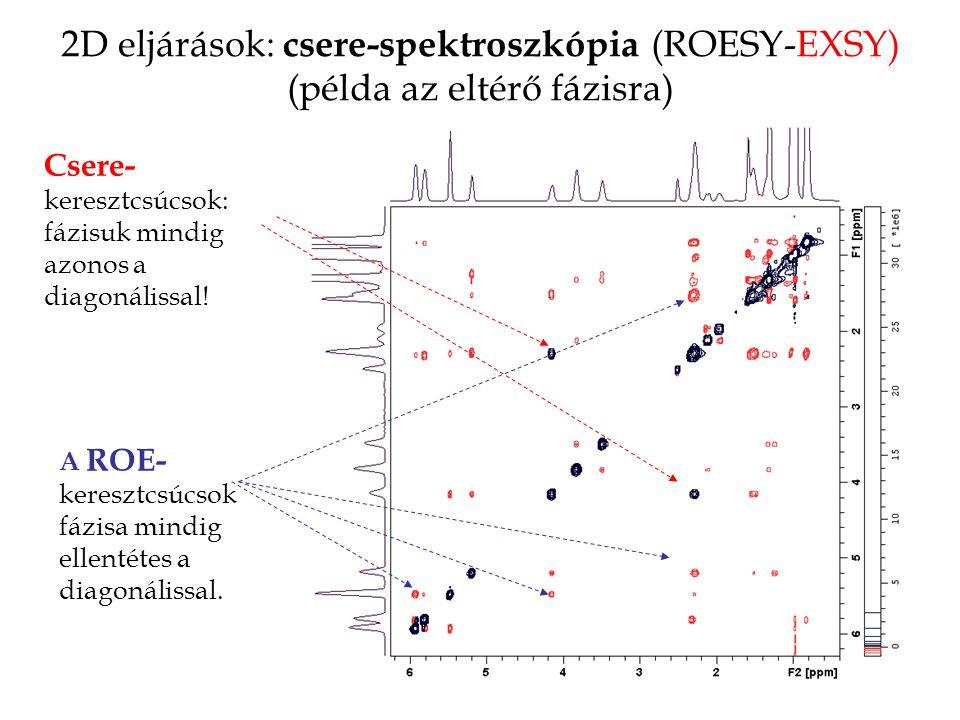 2D eljárások: csere-spektroszkópia (ROESY-EXSY) (példa az eltérő fázisra)