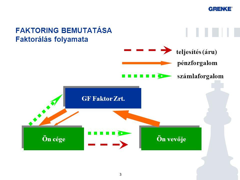 FAKTORING BEMUTATÁSA Mire ad megoldást a faktoring a vállalkozásoknak