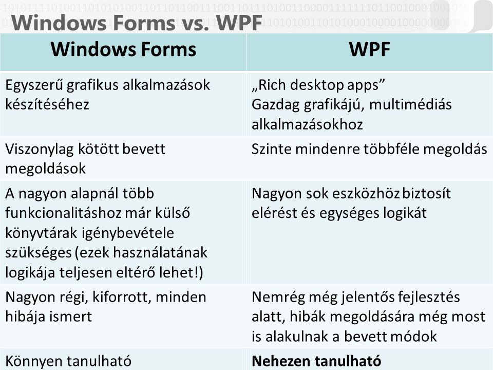 Windows Forms vs. WPF Windows Forms WPF