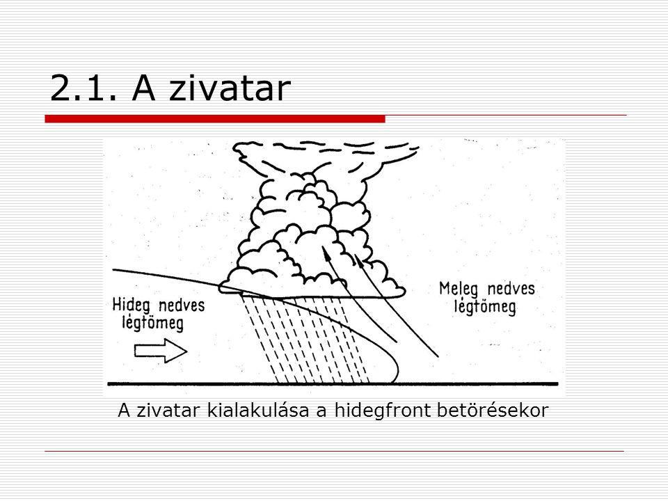 A zivatar kialakulása a hidegfront betörésekor
