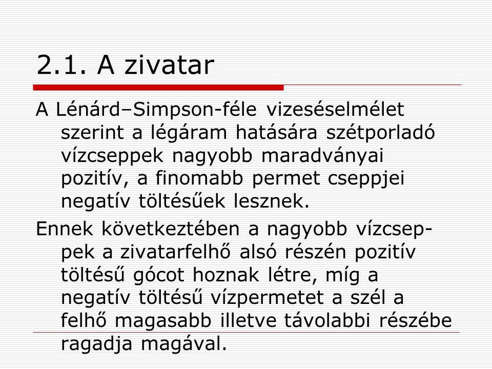 2.1. A zivatar