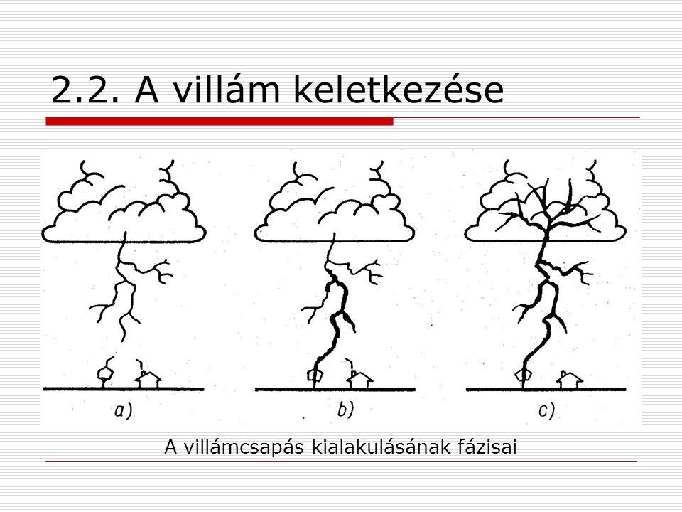 A villámcsapás kialakulásának fázisai