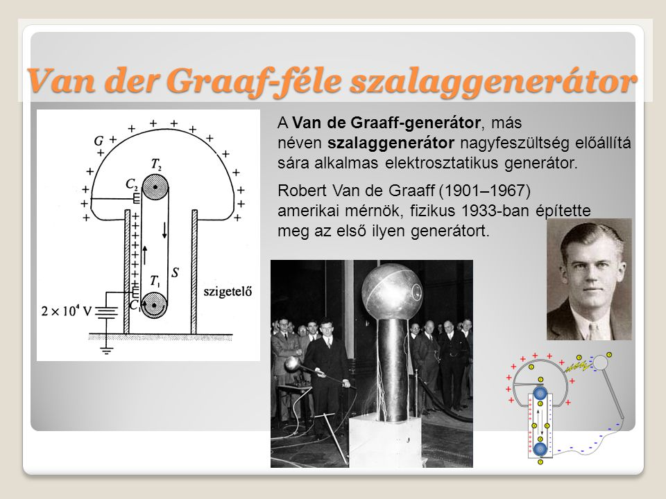 Van der Graaf-féle szalaggenerátor