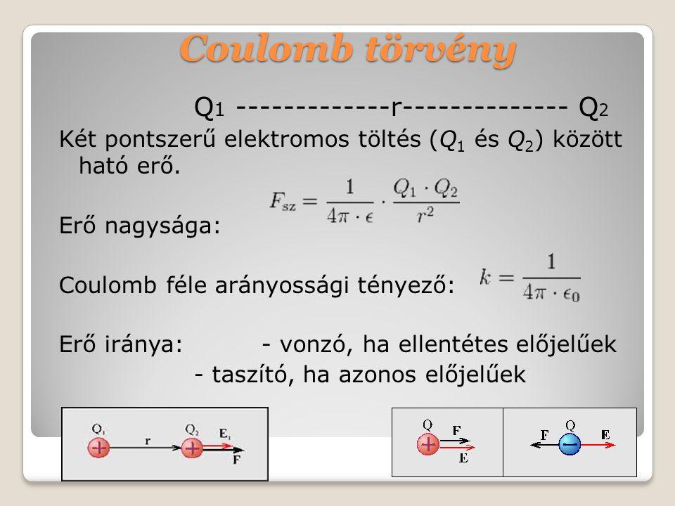 Coulomb törvény Q1 -------------r-------------- Q2
