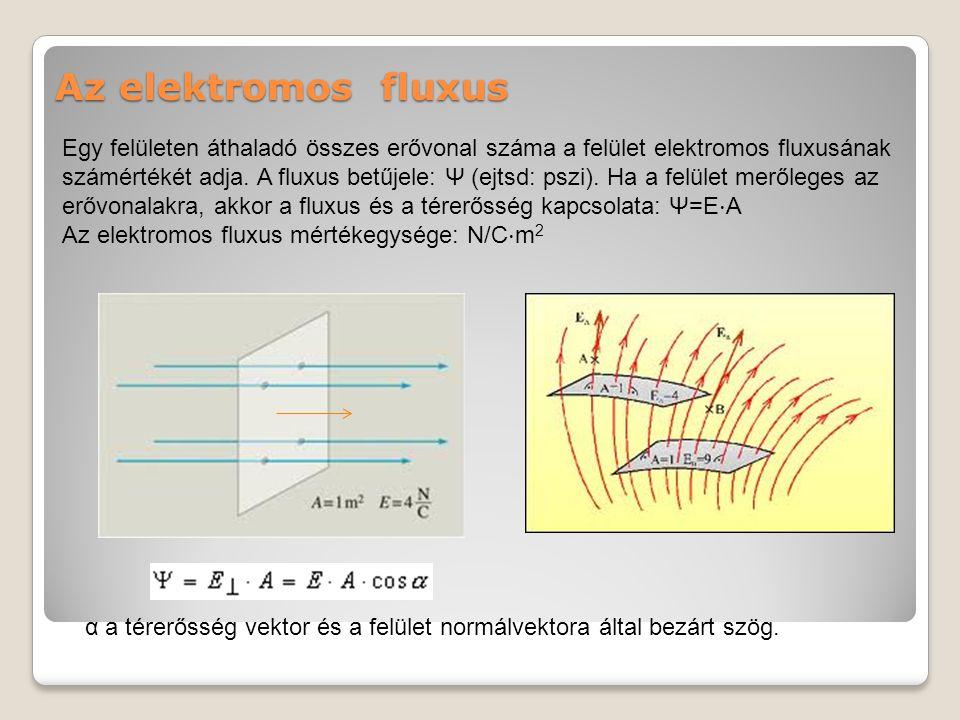 Az elektromos fluxus