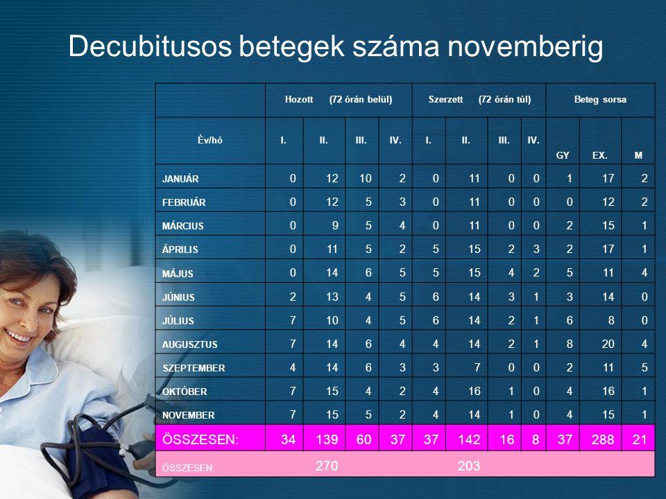 Decubitusos betegek száma novemberig