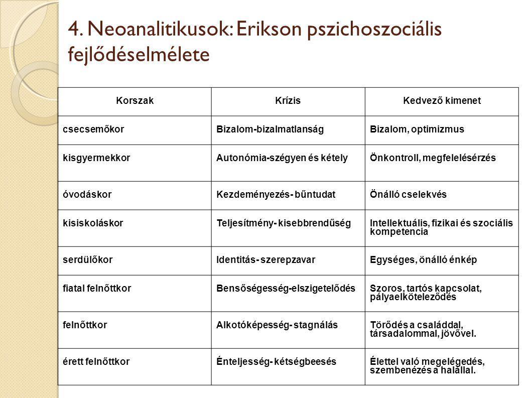 4. Neoanalitikusok: Erikson pszichoszociális fejlődéselmélete