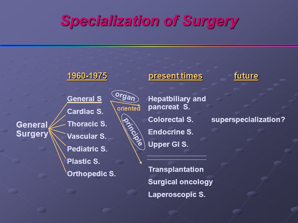 Specialization of Surgery