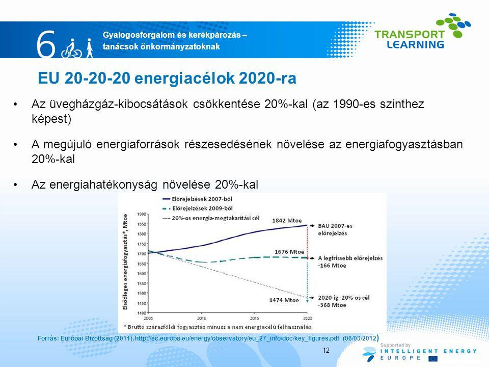 EU 20-20-20 energiacélok 2020-ra Az üvegházgáz-kibocsátások csökkentése 20%-kal (az 1990-es szinthez képest)
