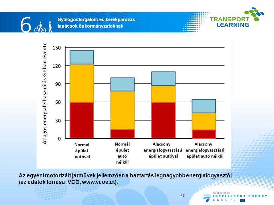 Az egyéni motorizált járművek jellemzően a háztartás legnagyobb energiafogyasztói (az adatok forrása: VCÖ, www.vcoe.at).