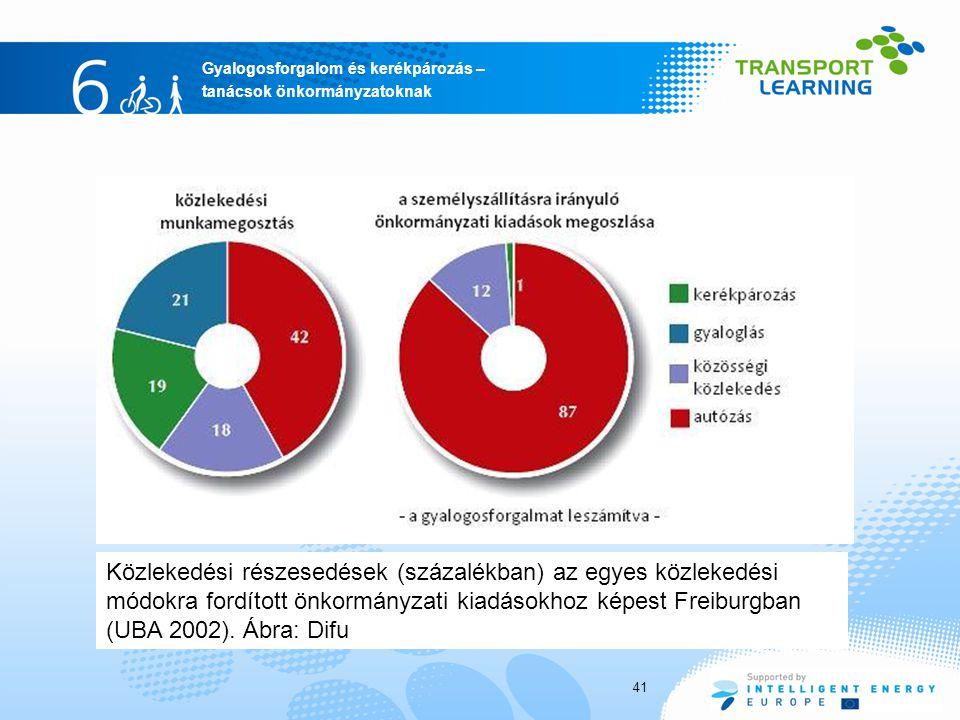 Közlekedési részesedések (százalékban) az egyes közlekedési módokra fordított önkormányzati kiadásokhoz képest Freiburgban (UBA 2002).