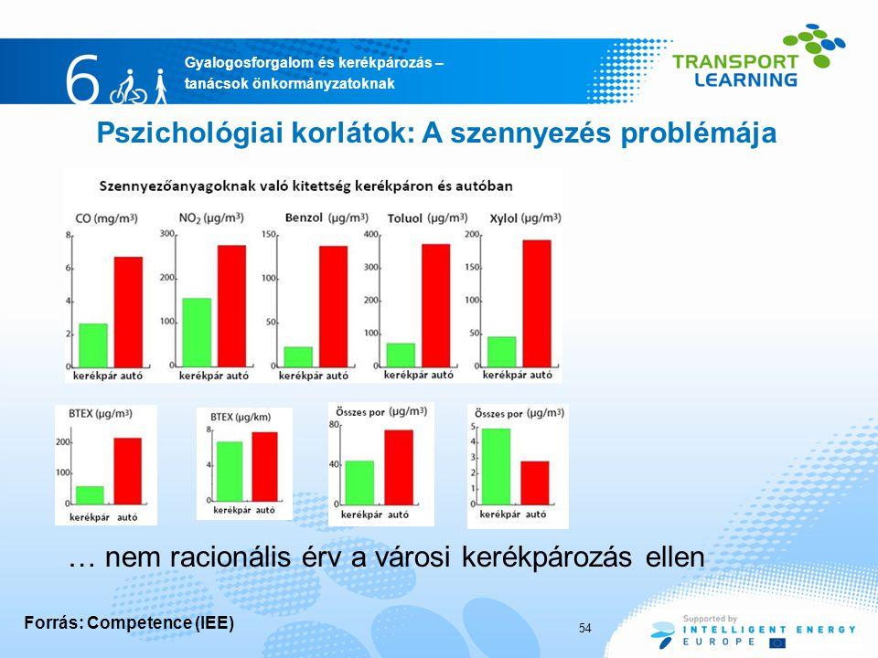 Pszichológiai korlátok: A szennyezés problémája
