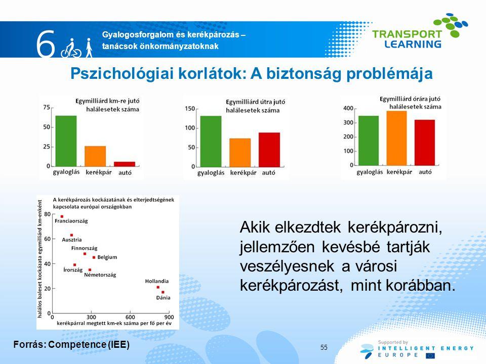 Pszichológiai korlátok: A biztonság problémája