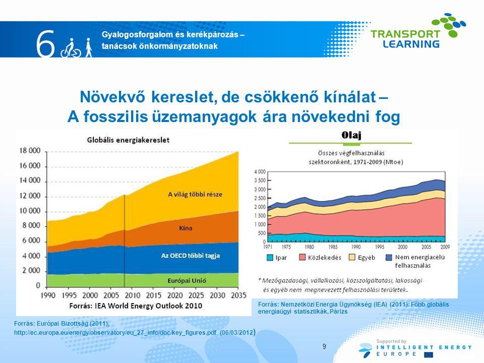 Növekvő kereslet, de csökkenő kínálat – A fosszilis üzemanyagok ára növekedni fog