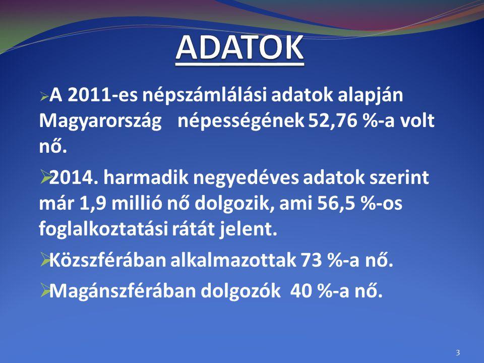 ADATOK A 2011-es népszámlálási adatok alapján Magyarország népességének 52,76 %-a volt nő.