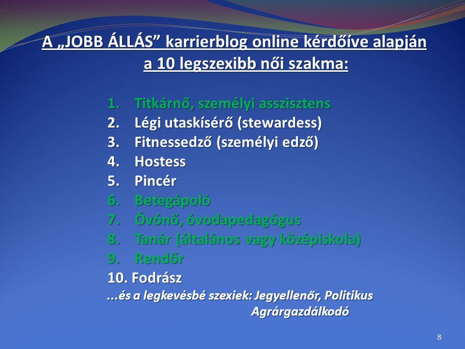 """A """"JOBB ÁLLÁS karrierblog online kérdőíve alapján"""