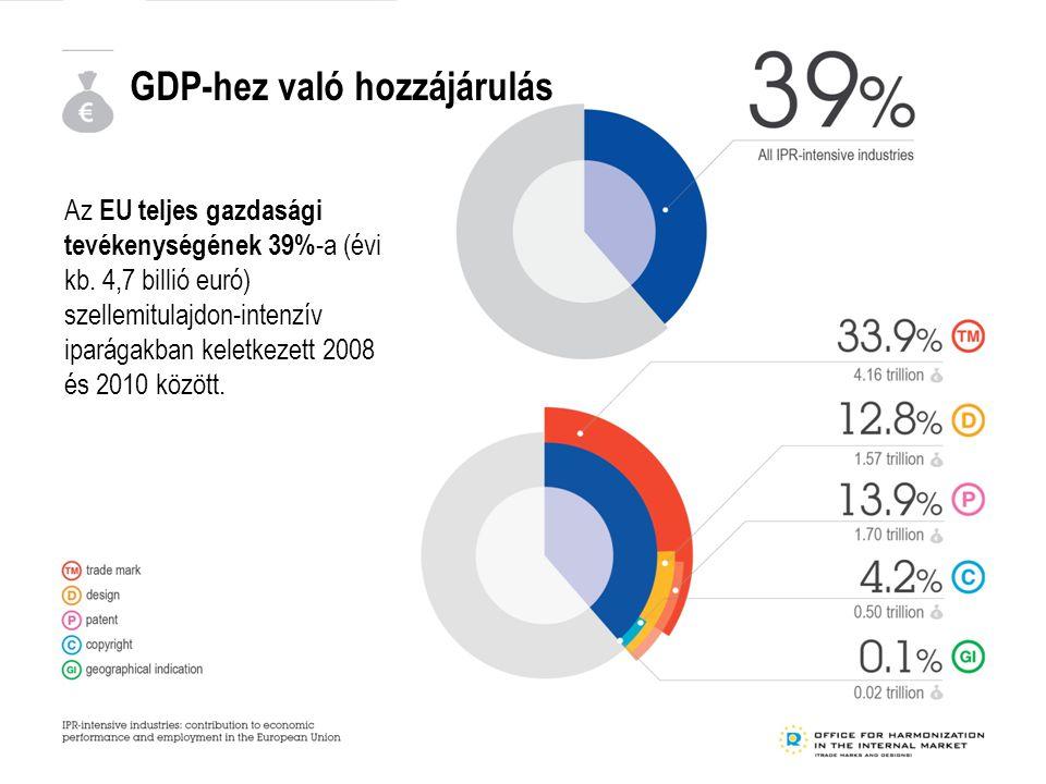 GDP-hez való hozzájárulás