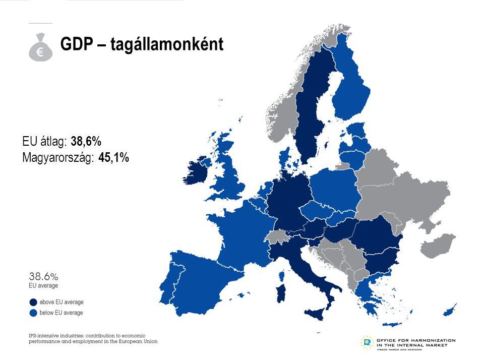 GDP – tagállamonként EU átlag: 38,6% Magyarország: 45,1%